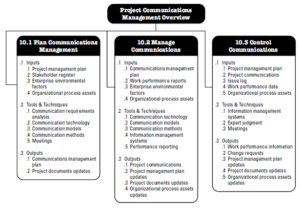 PMBOK Project Communications Management knowledge area
