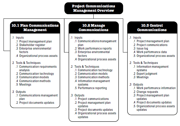 Project Communications Management