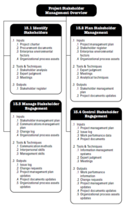 PMBOK Project Stakeholder Management knowledge area