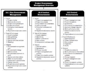 PMBOK Knowledge Area:  Project Procurement Management