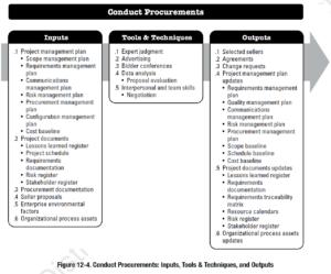 PMBOK Process:  Conduct Procurements