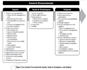 PMBOK Process:  Control Procurements