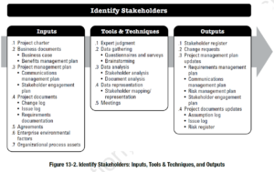 PMBOK Process: Identify Stakeholders