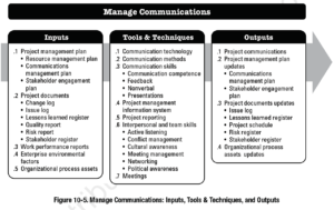 PMBOK Process: Manage Communications
