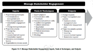 PMBOK Process: Manage Stakeholder Engagement