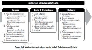 PMBOK Process: Monitor Communications