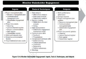 PMBOK Process: Monitor Stakeholder Engagement