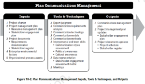 PMBOK Process: Plan Communications Management