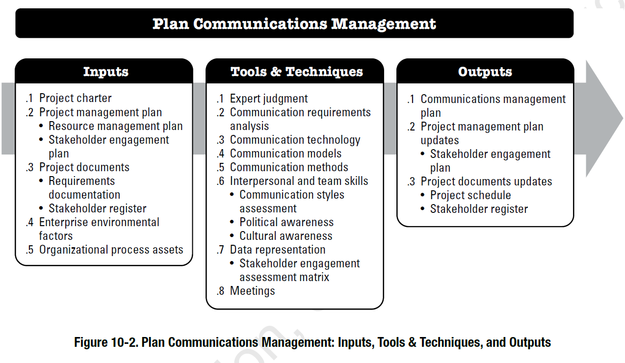 PMBOK Process Plan Communications Management