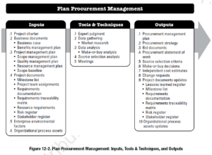 PMBOK Process: Plan Procurement Management