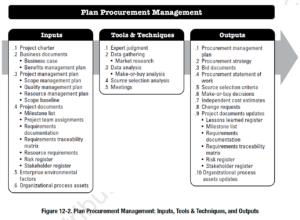 PMBOK Process:  Plan Procurement Management
