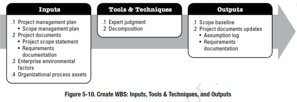 PMBOK Process - Create WBS