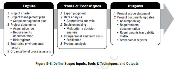PMBOK Process - Define Scope