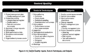 PMBOK Process:  Control Quality