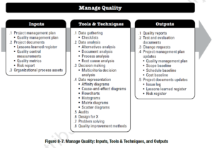 PMBOK Process:  Manage Quality