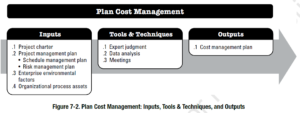 Plan Cost Management