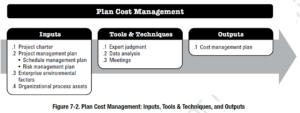 Plan Cost Management