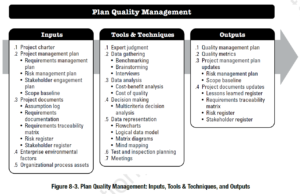 PMBOK Process:  Plan Quality Management
