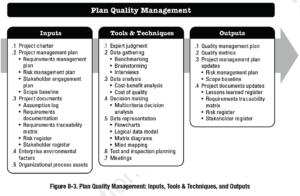 Plan Quality Management - PMBOK