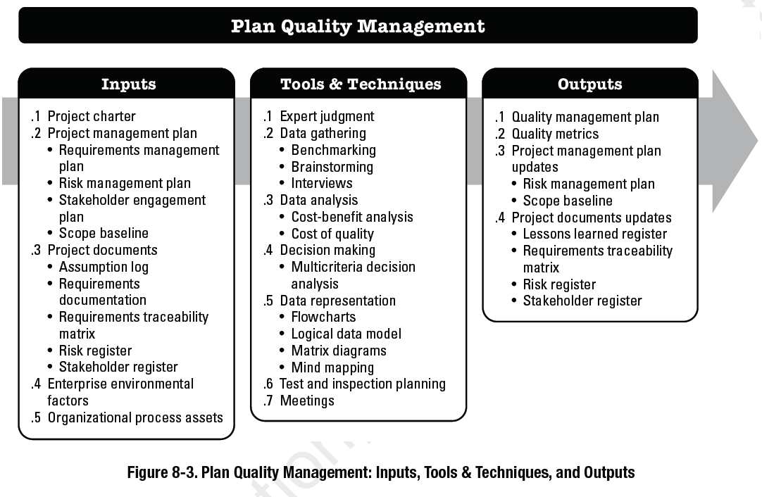 Planning For Project Quality