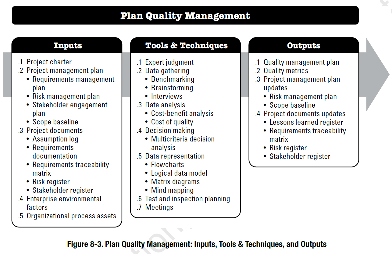 Benefits of Output Planning