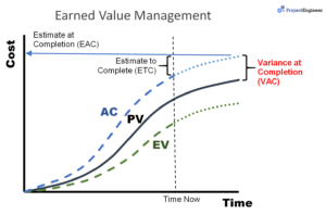 variance at completion earned value analysis