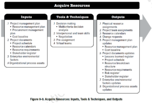 PMBOK Process: Acquire Resources