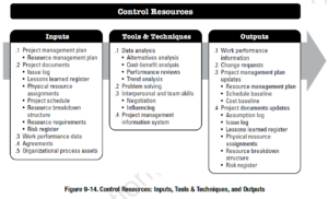PMBOK Process: Control Resources