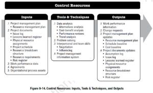 PMBOK Process: Control Resources