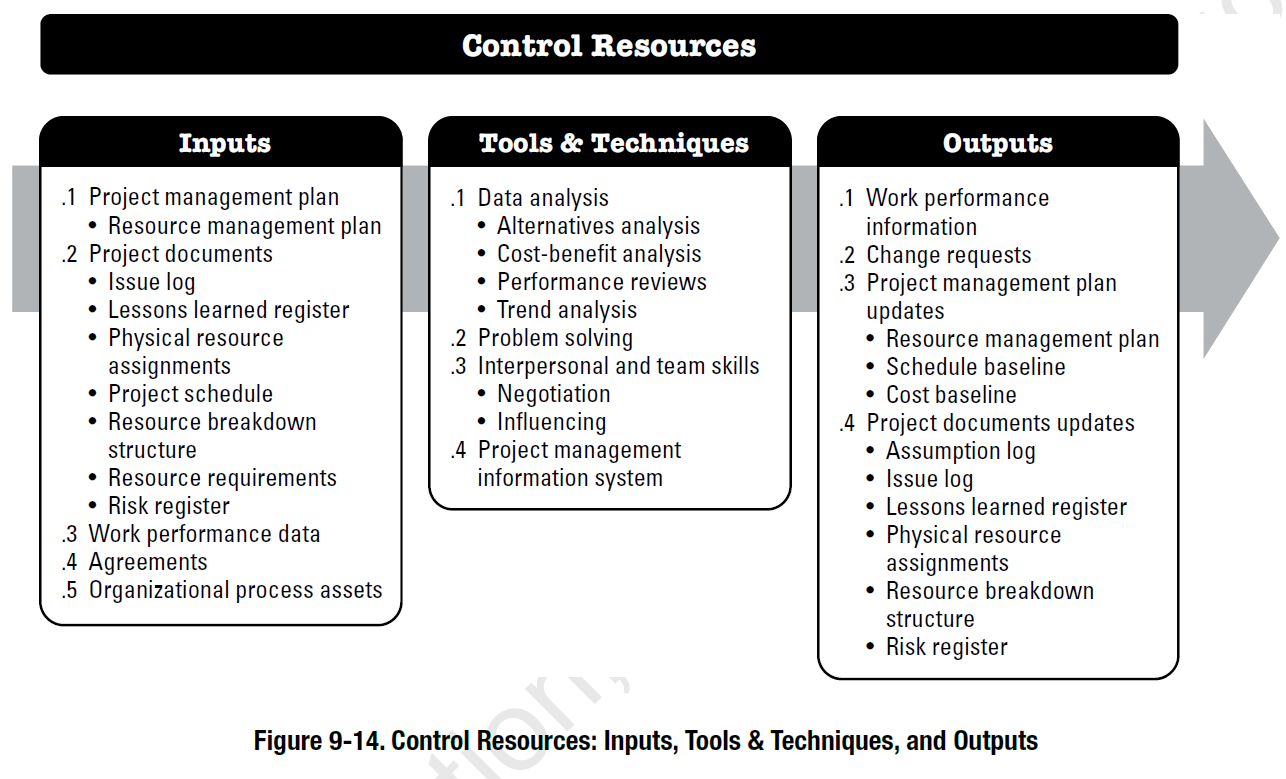 PMBOK Process Control Resources Inputs Project Management Plan