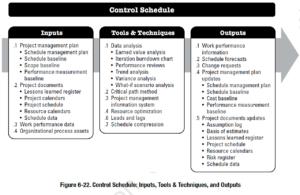 PMBOK Process:  Control Schedule