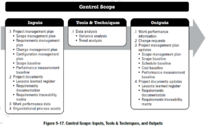 PMBOK Process: Control Scope
