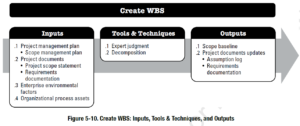 PMBOK Process: Create WBS