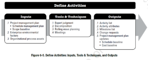 PMBOK Process: Define Activities