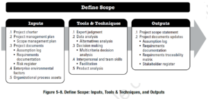 PMBOK Process: Define Scope