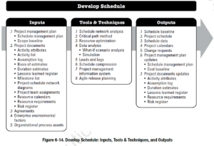 PMBOK Process: Develop Schedule