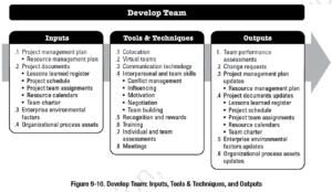 PMBOK Process: Develop Team