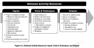 PMBOK Process: Estimate Activity Resources