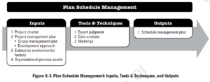 PMBOK Process: Plan Schedule Management
