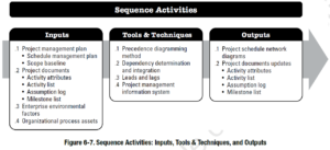 PMBOK Process: Sequence Activities