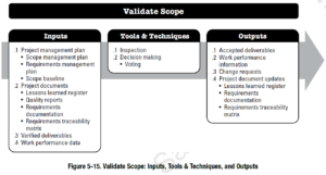 PMBOK Process: Validate Scope