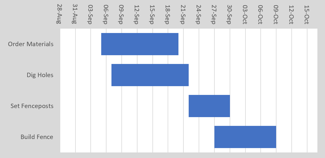 The Complete Guide to Gantt Charts