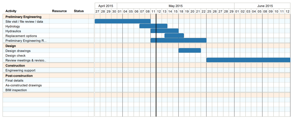 Gantt chart from Tom's Planner