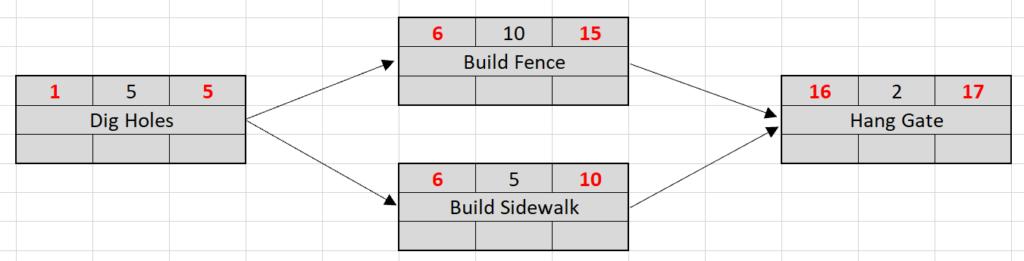 Network diagram - forward pass