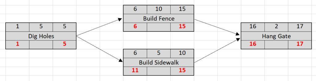 Network diagram - backward pass