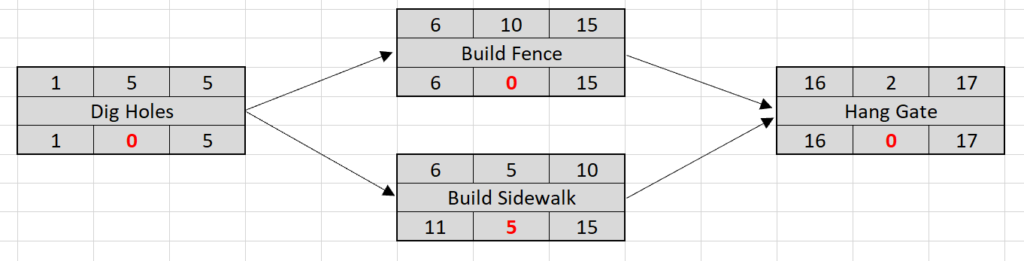 Network diagram - floats