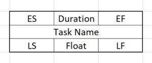 Network Diagram - empty task box