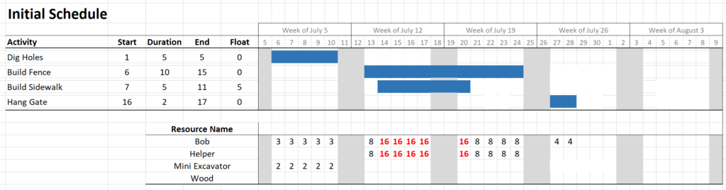 Gantt chart - fence project