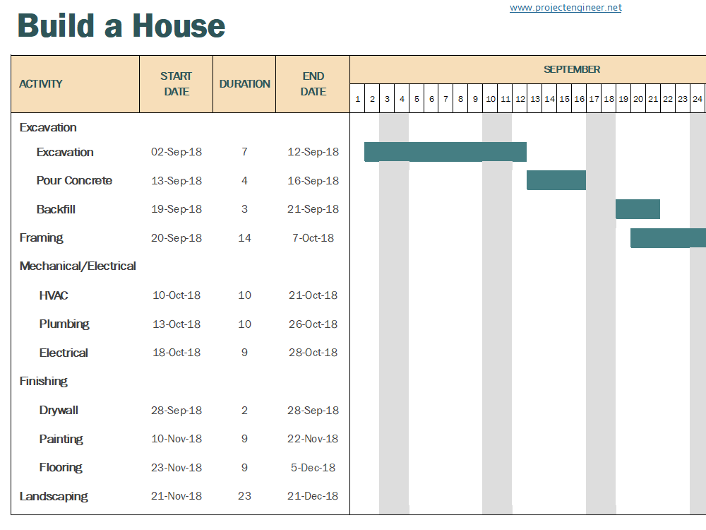 Gantt Chart Template 1: Build a House