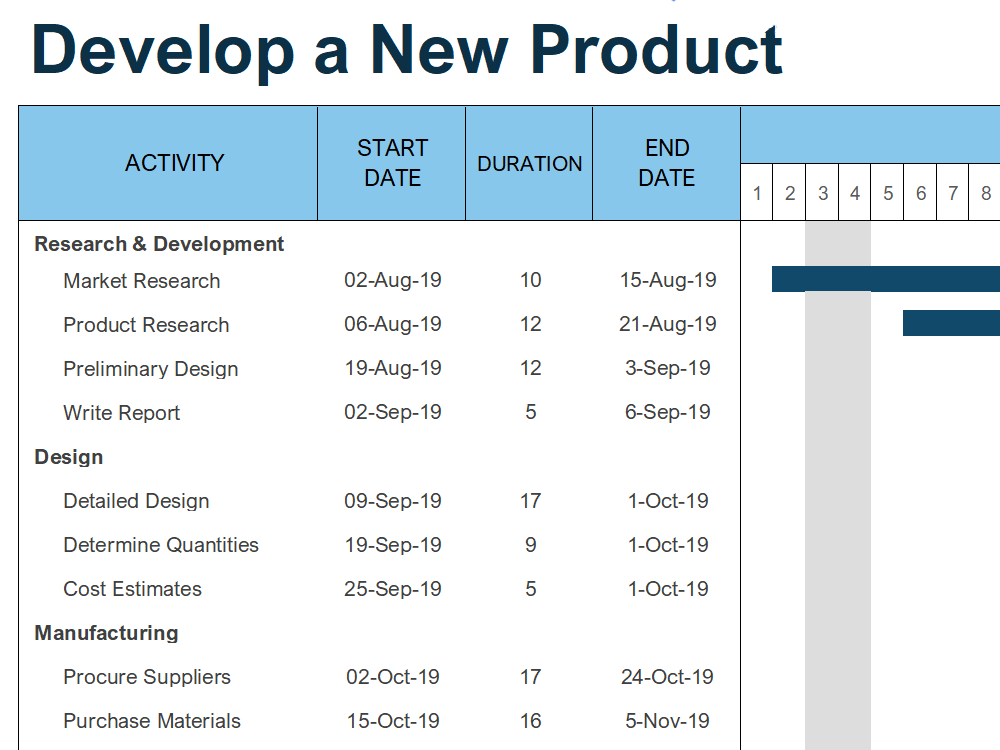 Gantt Chart Template 10: Develop a New Product